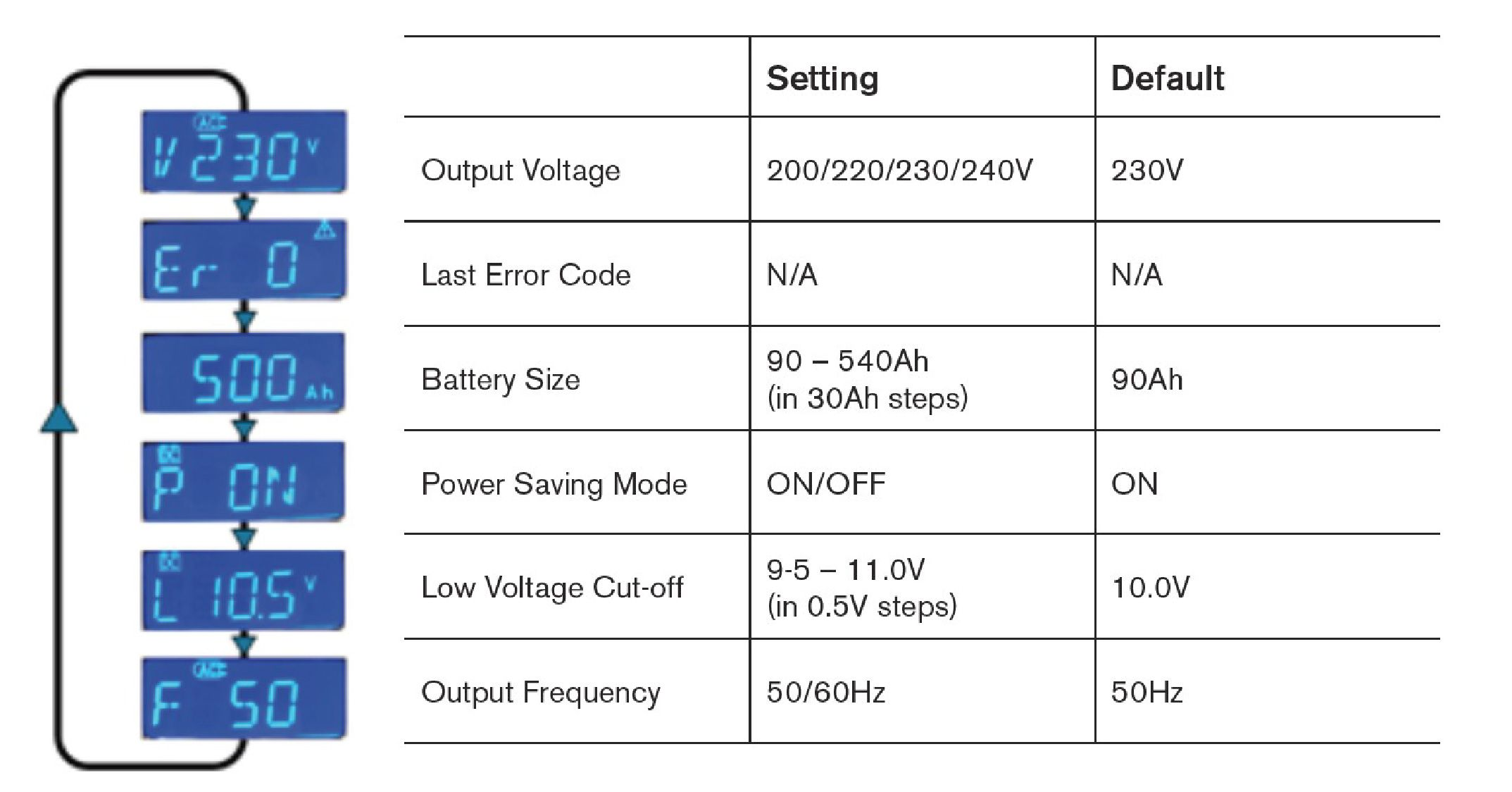 PSW Inverter LCD Set Up Mode Description